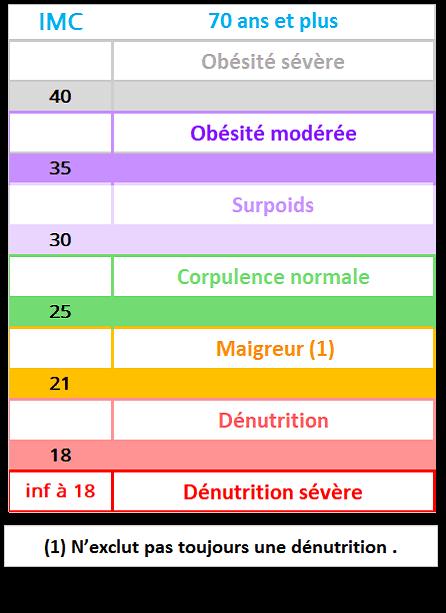 Repères IMC 18- 69 ans