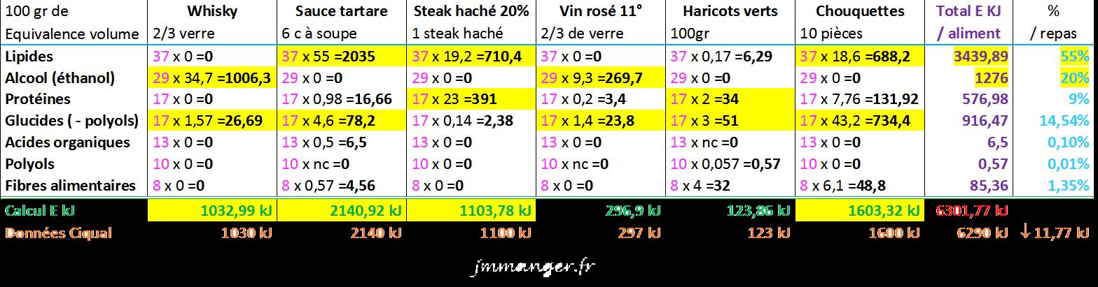 Tableau récapitulatif, calcul d'énergie KJ d'un repas